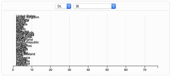 DeepMeta10月の国別DL数 表示エラー